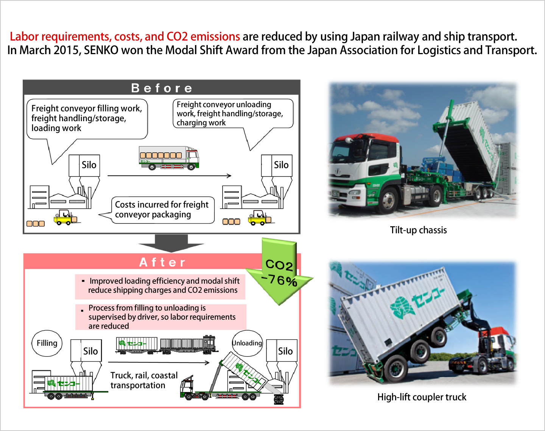 Chemicals logistics (Bulk Container Logistics System) | SENKO Co , Ltd